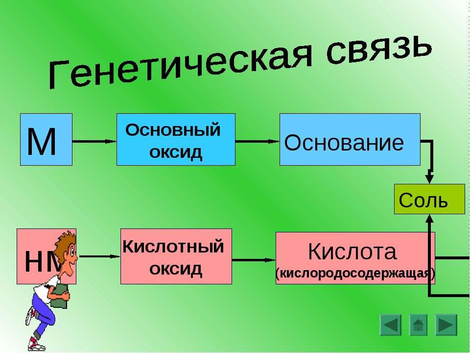 М Основание нм Кислота (кислородосодержащая) Основный оксид Кислотный оксид Соль