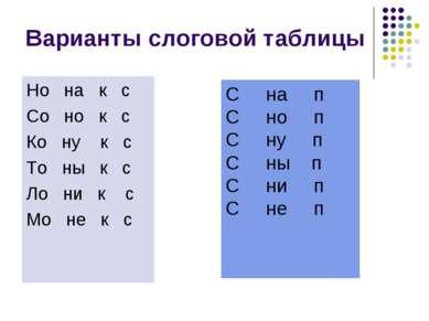 Варианты слоговой таблицы Но на к с Со но к с Ко ну к с То ны к с Ло ни к с М...