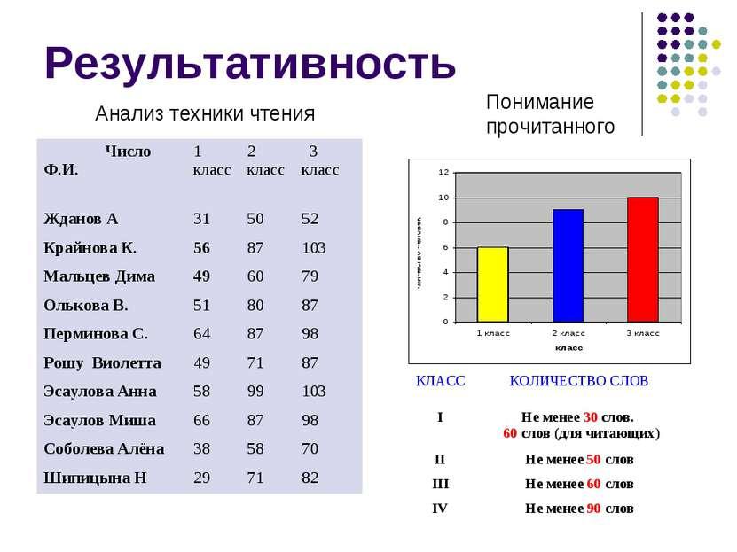 Результативность Анализ техники чтения Понимание прочитанного