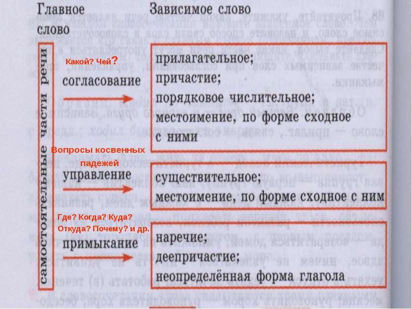 Типы подчинительной связи в словосочетании Какой? Чей? Вопросы косвенных паде...