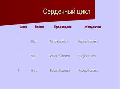 Сердечный цикл Фаза Время Предсердия Желудочки 1 01, с Сокращаются Расслабляю...