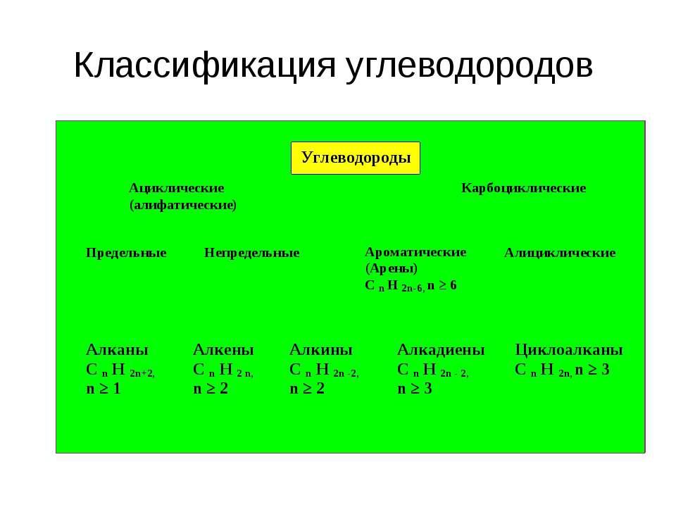 Классификация углеводородов