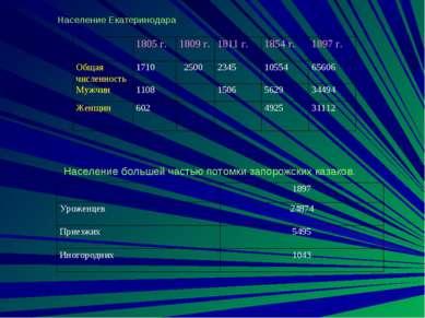 Население Екатеринодара Население большей частью потомки запорожских казаков.