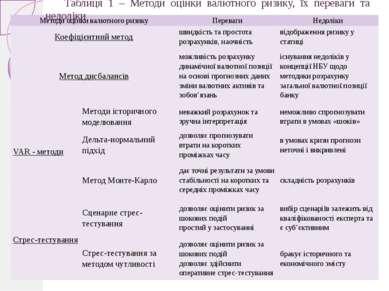 Таблиця 1 – Методи оцінки валютного ризику, їх переваги та недоліки Методи оц...