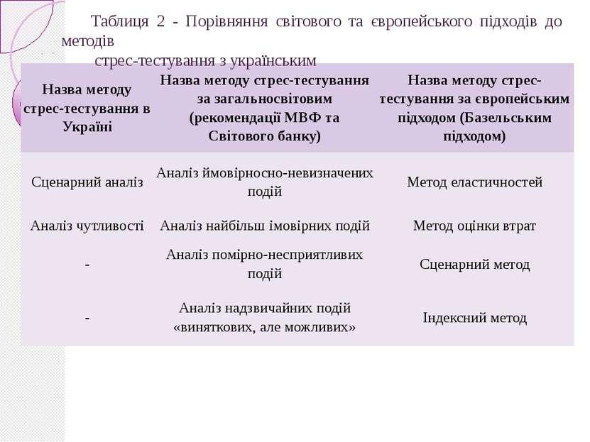 Таблиця 2 - Порівняння світового та європейського підходів до методів стрес-т...