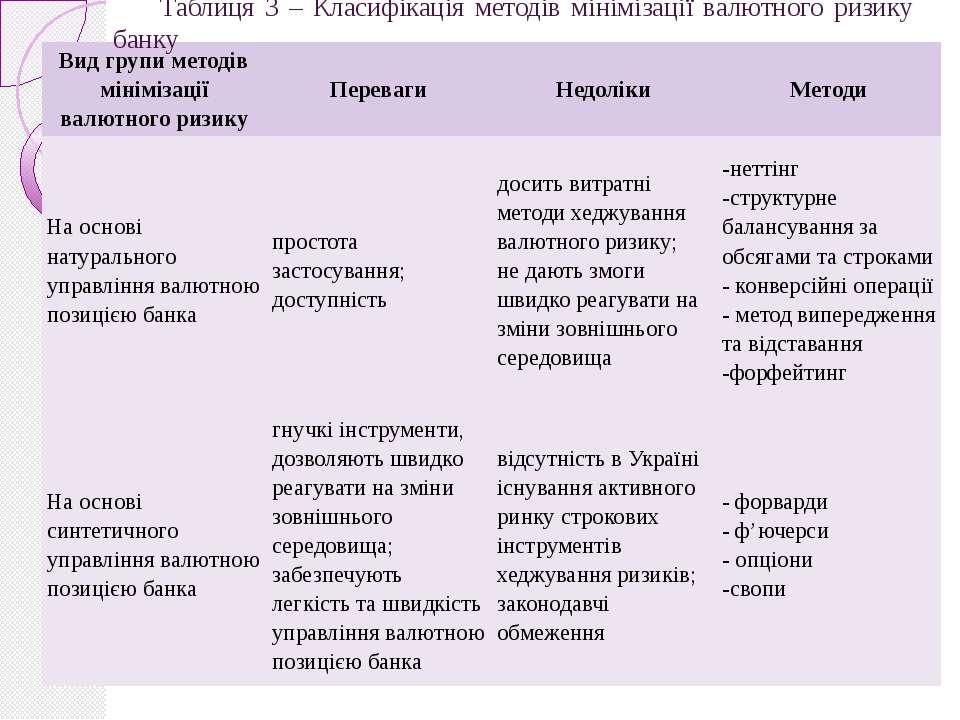 Таблиця 3 – Класифікація методів мінімізації валютного ризику банку Вид групи...
