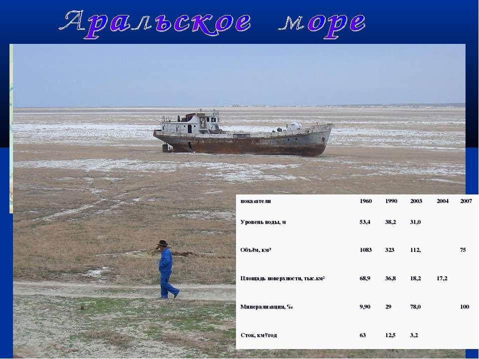 2010 г. показатели 1960 1990 2003 2004 2007 Уровень воды, м 53,4 38,2 31,0 Об...