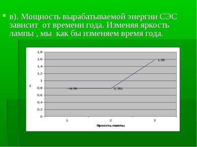 в). Мощность вырабатываемой энергии СЭС зависит от времени года. Изменяя ярко...