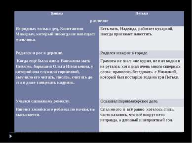 Ванька Петька различие Из родных только дед, Константин Макарыч, который нико...