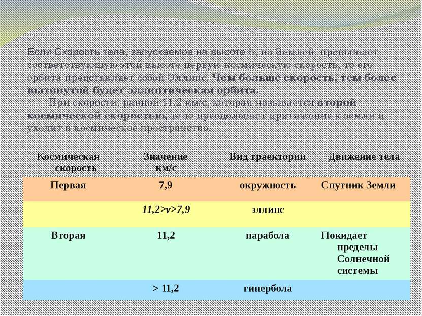 Если Скорость тела, запускаемое на высоте h, на Землей, превышает соответству...