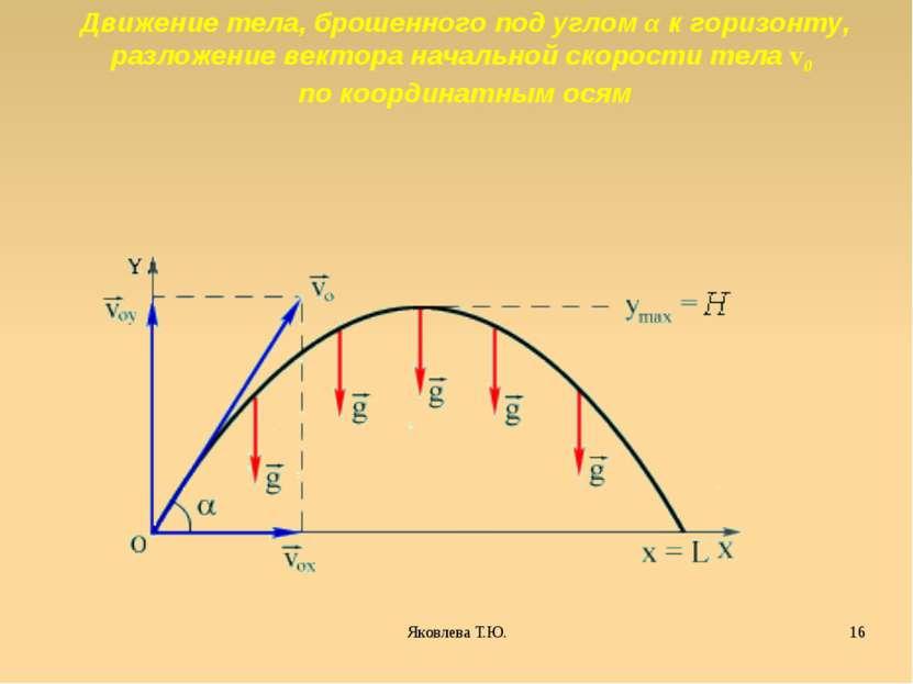 Движение тела, брошенного под углом α к горизонту, разложение вектора начальн...