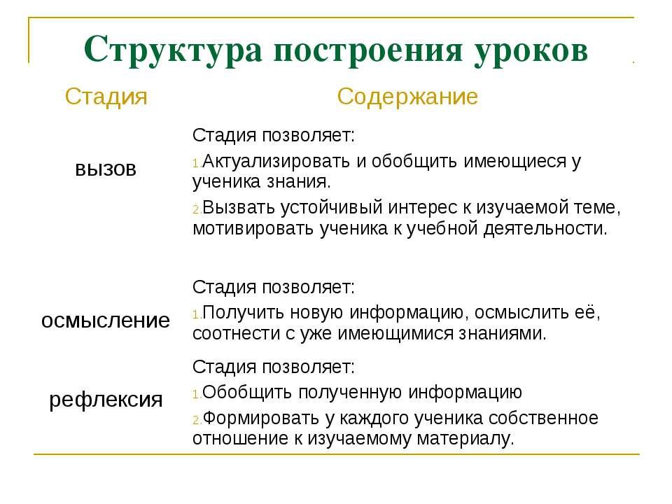 Структура построения уроков Стадия Содержание вызов Стадия позволяет: Актуали...