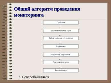 Общий алгоритм проведения мониторинга Проблема Постановка целей и задач Выбор...