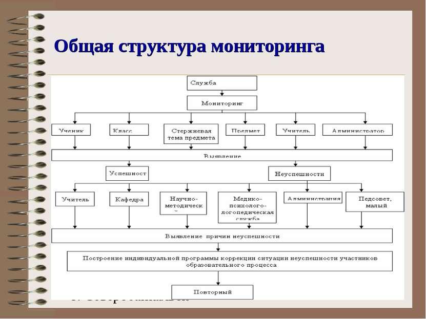 Общая структура мониторинга г. Северобайкальск