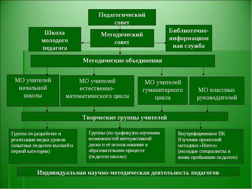 Методический совет Библиотечно-информационная служба МО учителей начальной шк...