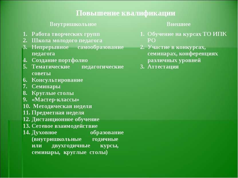 Повышение квалификации Внутришкольное Внешнее Работа творческих групп Школа м...
