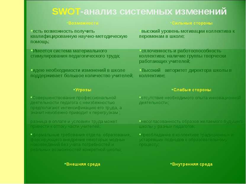 SWOT-анализ системных изменений Возможности Сильные стороны есть возможность ...