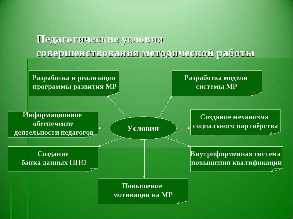 Педагогические условия совершенствования методической работы Условия Разработ...