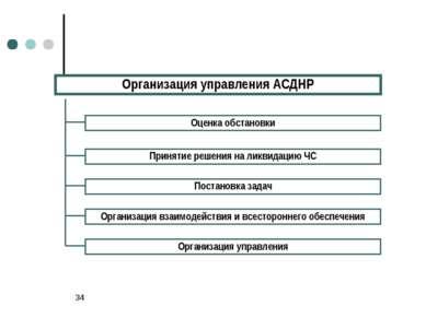 * Организация управления АСДНР Оценка обстановки Принятие решения на ликвидац...
