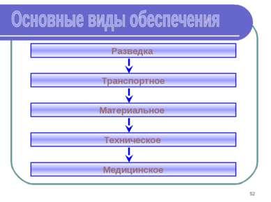 * Разведка Техническое Транспортное Материальное Медицинское