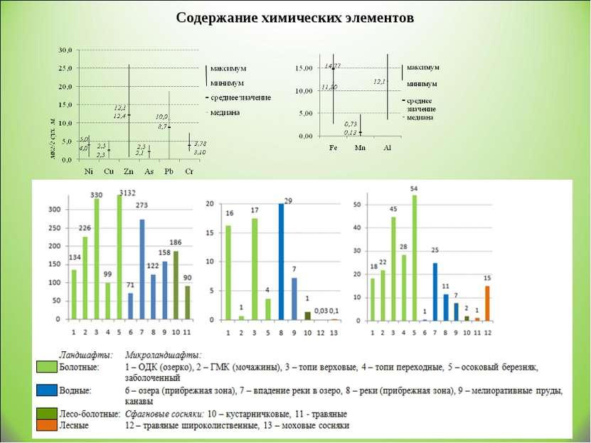 Содержание химических элементов