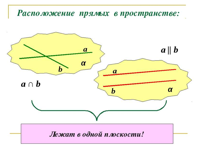 Расположение прямых в пространстве: α α a b a b a ∩ b a || b Лежат в одной пл...