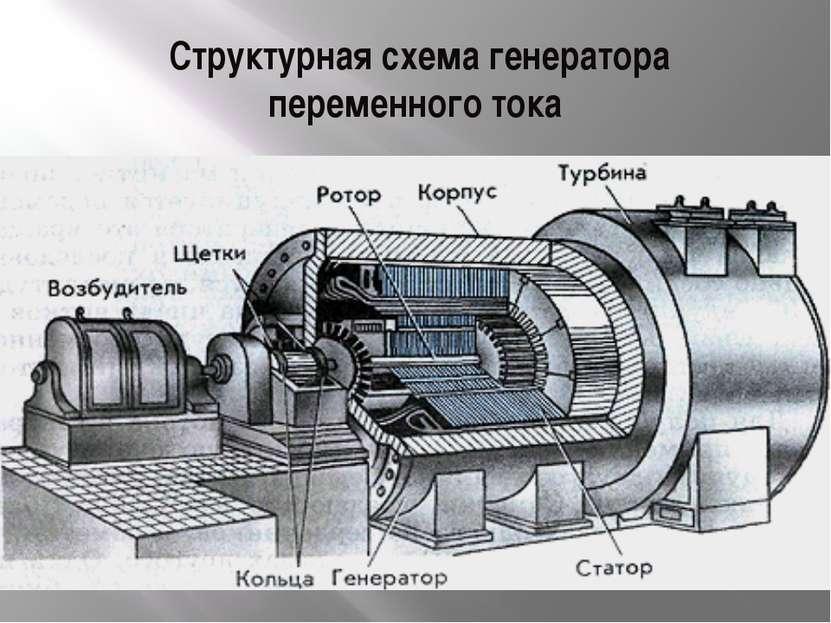 Структурная схема генератора