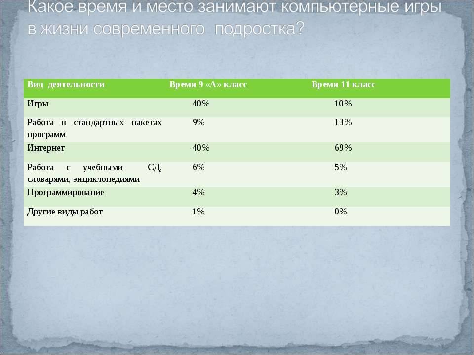 Вид деятельности Время 9 «А» класс Время 11 класс Игры 40% 10% Работа в станд...