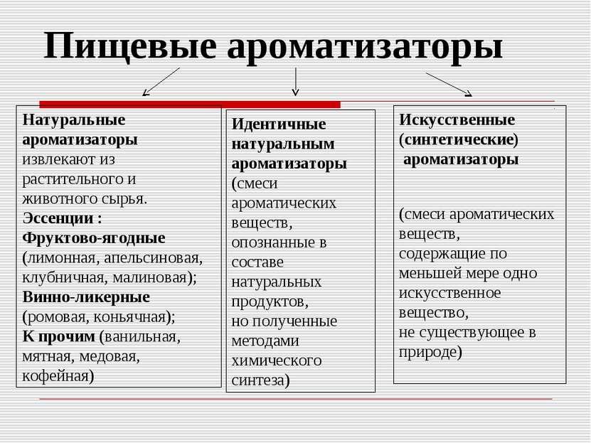 Пищевые ароматизаторы Натуральные ароматизаторы извлекают из растительного и ...