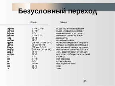 Безусловный переход Флаги Смысл ja/jnbe jae/jnb jb/jnae jbe/jna je/jz jne/jnz...