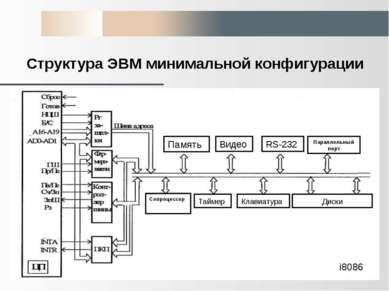 Структура ЭВМ минимальной конфигурации i8086 Память Видео RS-232 Параллельный...