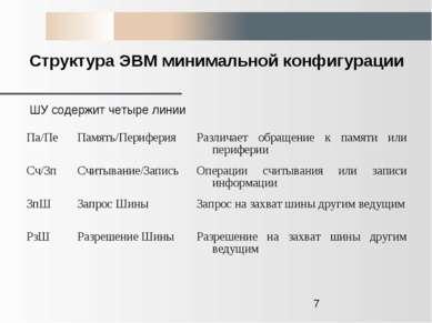 Структура ЭВМ минимальной конфигурации ШУ содержит четыре линии Па/Пе Память/...