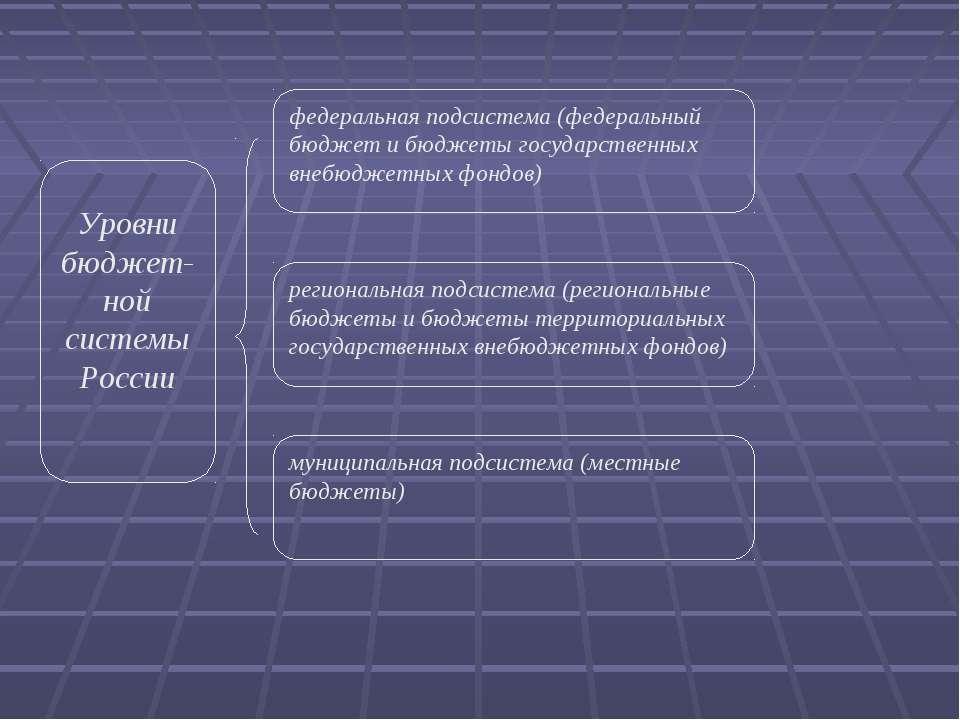 Уровни бюджет-ной системы России региональная подсистема (региональные бюджет...