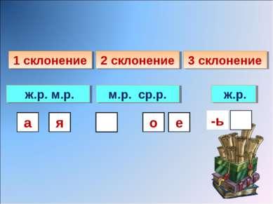 1 склонение 2 склонение 3 склонение ж.р. м.р. а я м.р. ср.р. е о ж.р. -ь