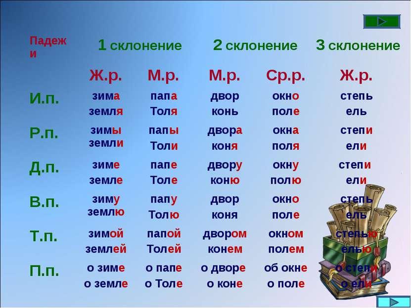 1 склонение 2 склонение 3 склонение Падежи Ж.р. М.р. М.р. Ср.р. Ж.р. И.п. зим...