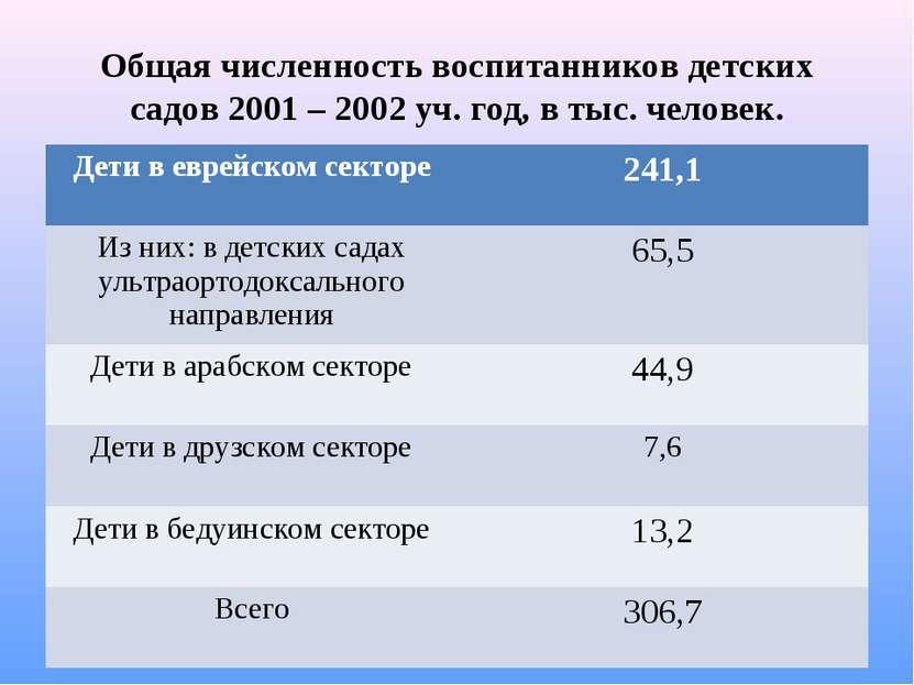 Общая численность воспитанников детских садов 2001 – 2002 уч. год, в тыс. чел...