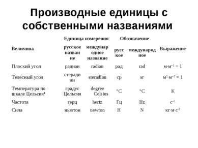 Производные единицы с собственными названиями Величина Единица измерения Обоз...