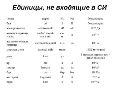 Единицы, не входящие в СИ непер neper Нп Np безразмерна бел bel Б B безразмер...