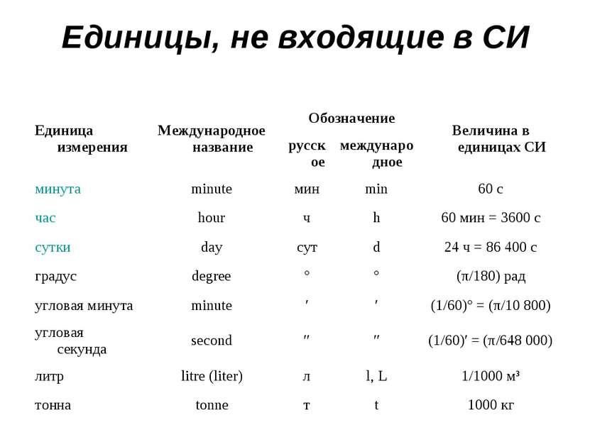Единицы, не входящие в СИ Единица измерения Международное название Обозначени...