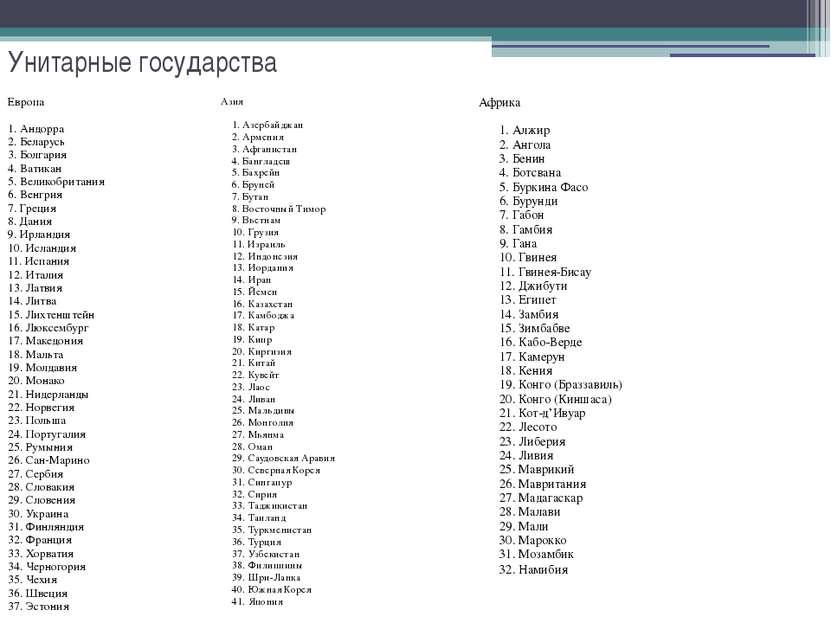 Унитарные государства Европа 1. Андорра 2. Беларусь 3. Болгария 4. Ватика...