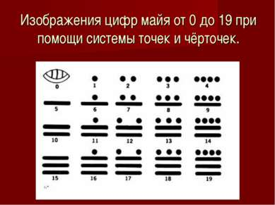 Изображения цифр майя от 0 до 19 при помощи системы точек и чёрточек.