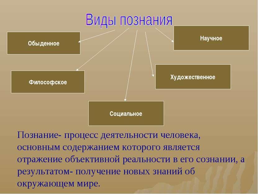 Обыденное Социальное Научное Философское Художественное Познание- процесс дея...