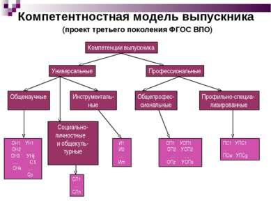 Компетентностная модель выпускника (проект третьего поколения ФГОС ВПО) Компе...