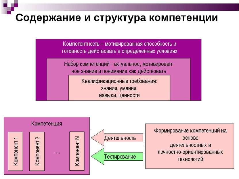 Компетентность – мотивированная способность и готовность действовать в опреде...