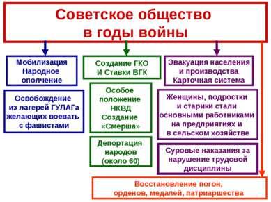 Советское общество в годы войны Мобилизация Народное ополчение Эвакуация насе...