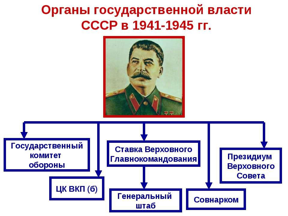 Органы государственной власти СССР в 1941-1945 гг. Государственный комитет об...
