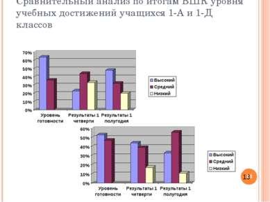 Сравнительный анализ по итогам ВШК уровня учебных достижений учащихся 1-А и 1...