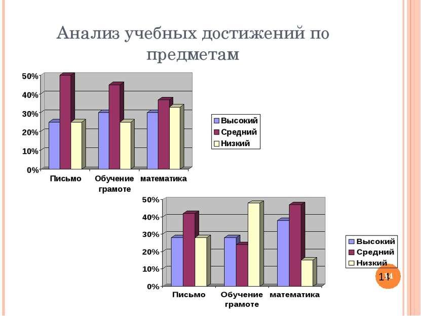 Анализ учебных достижений по предметам *