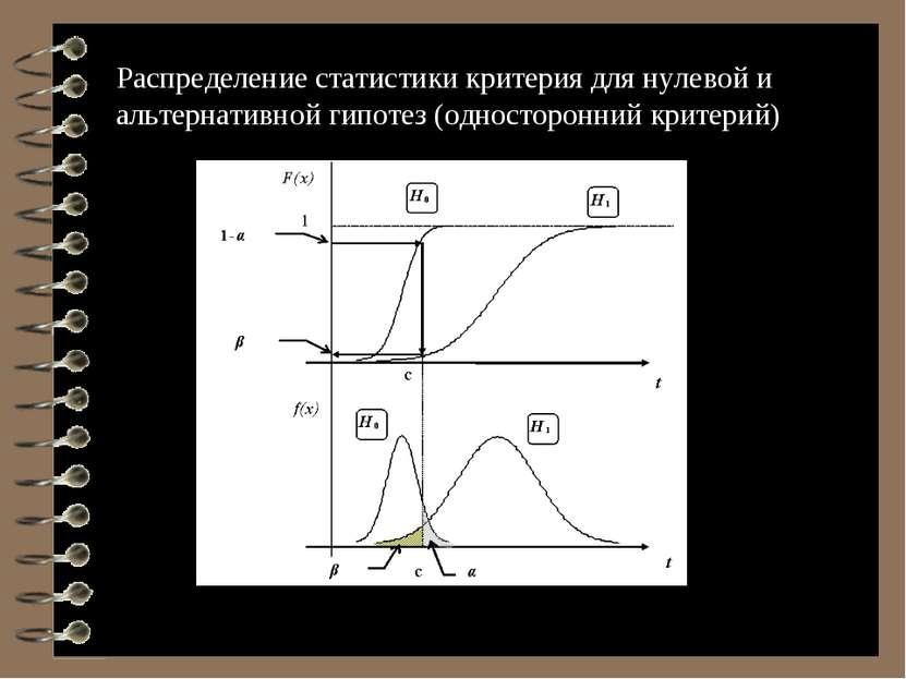 * Распределение статистики критерия для нулевой и альтернативной гипотез (одн...
