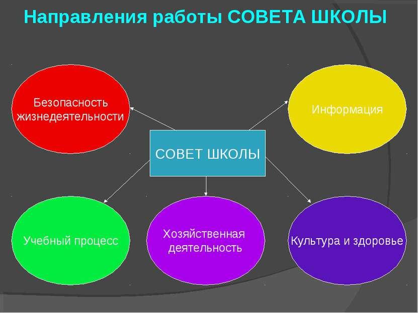 Направления работы СОВЕТА ШКОЛЫ Безопасность жизнедеятельности Учебный процес...